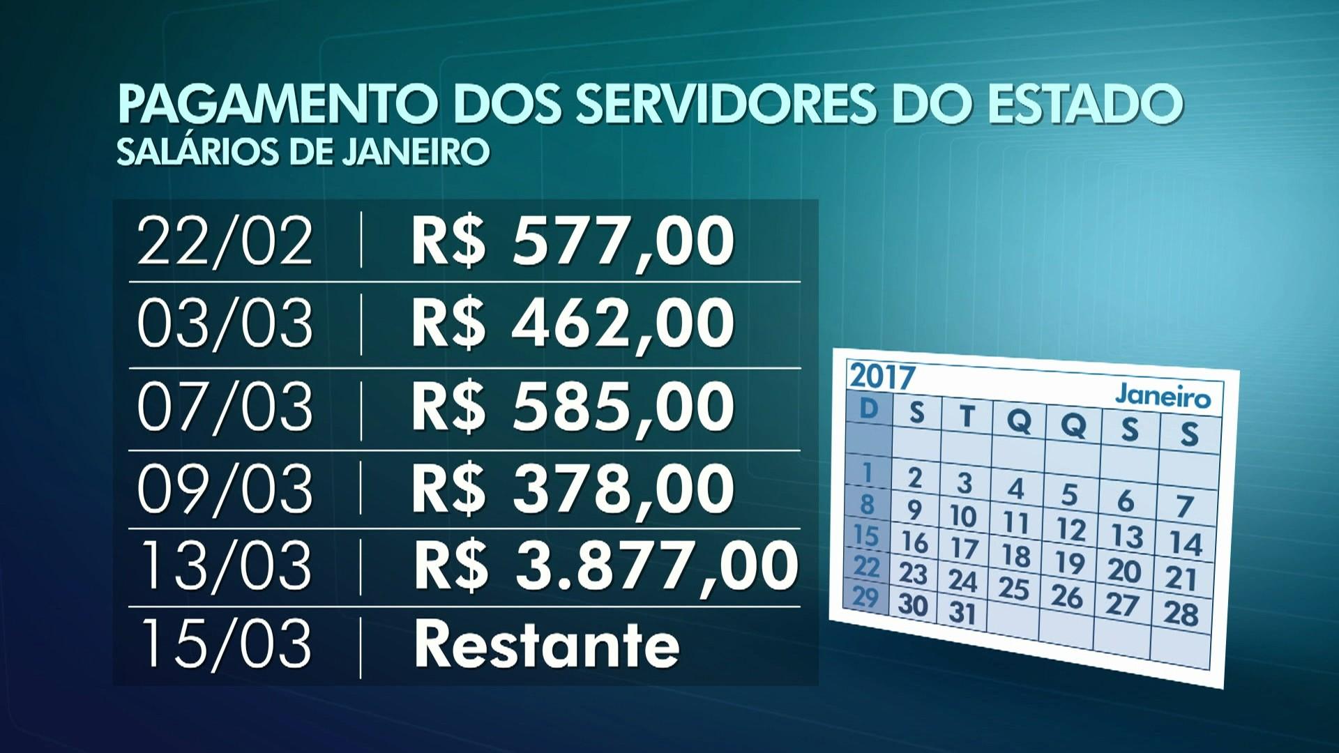 Salário de janeiro dos servidores do RJ será pago em seis parcelas
