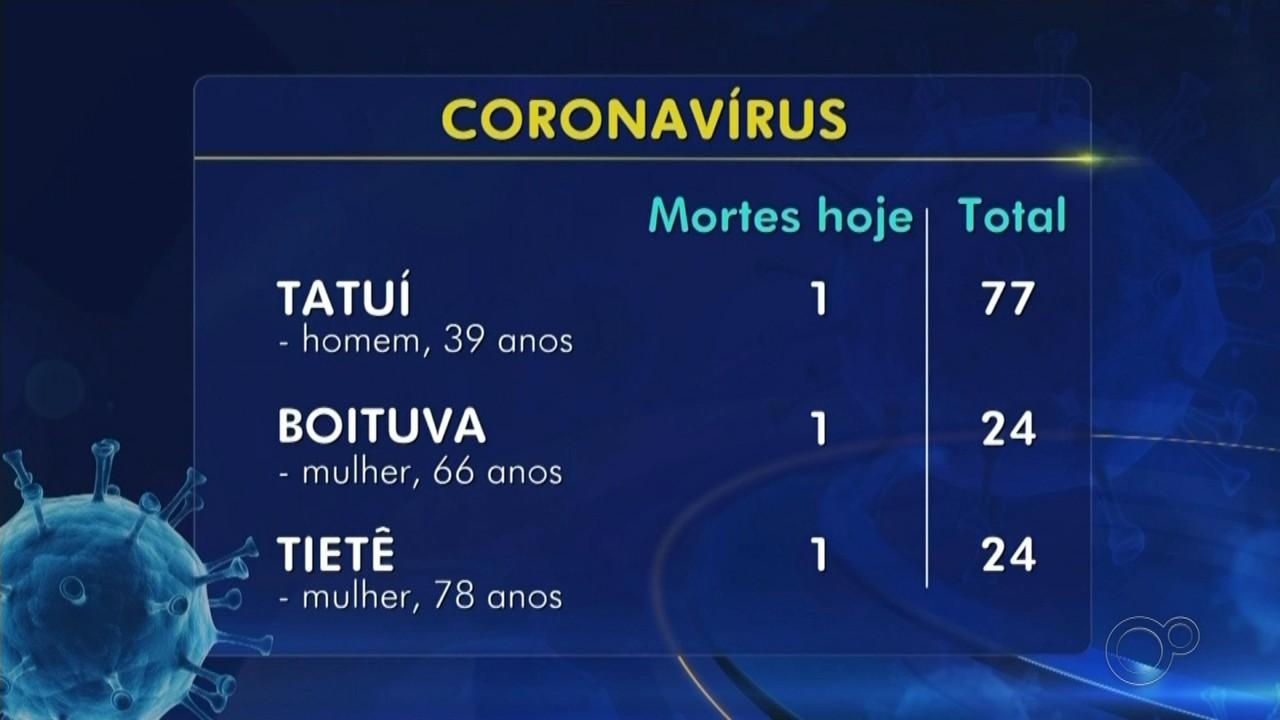 Confira o balanço de casos e mortes da Covid-19 na região de Itapetininga