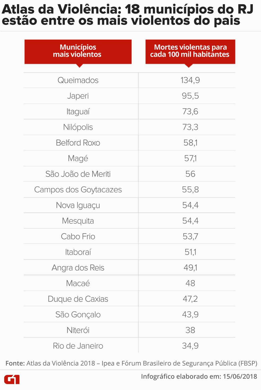 Entre os 123 municípios que respondem por 50% das mortes violentas no país, 18 são do RJ (Foto: Cláudia Peixoto / Arte G1)
