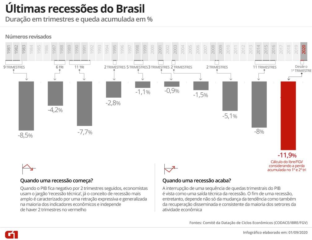 Últimas recessões do Brasil — Foto: Arte G1