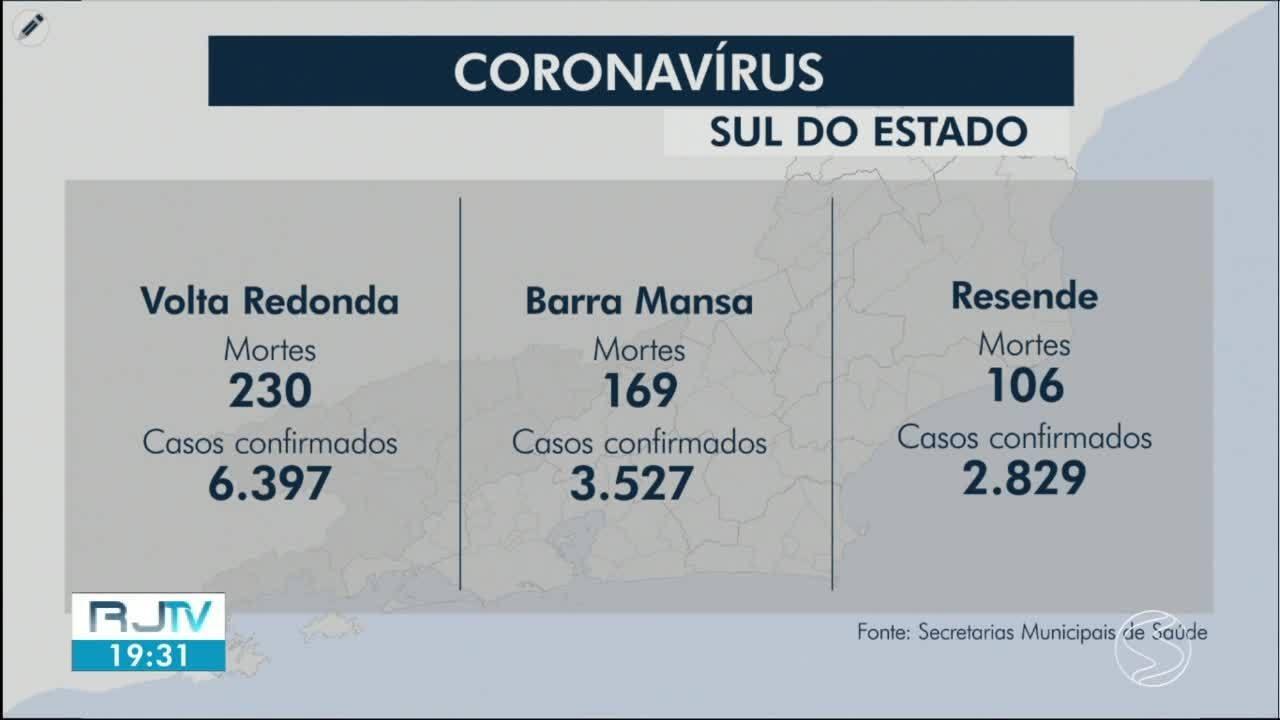 RJ2 atualiza os casos de coronavírus nas cidades da região