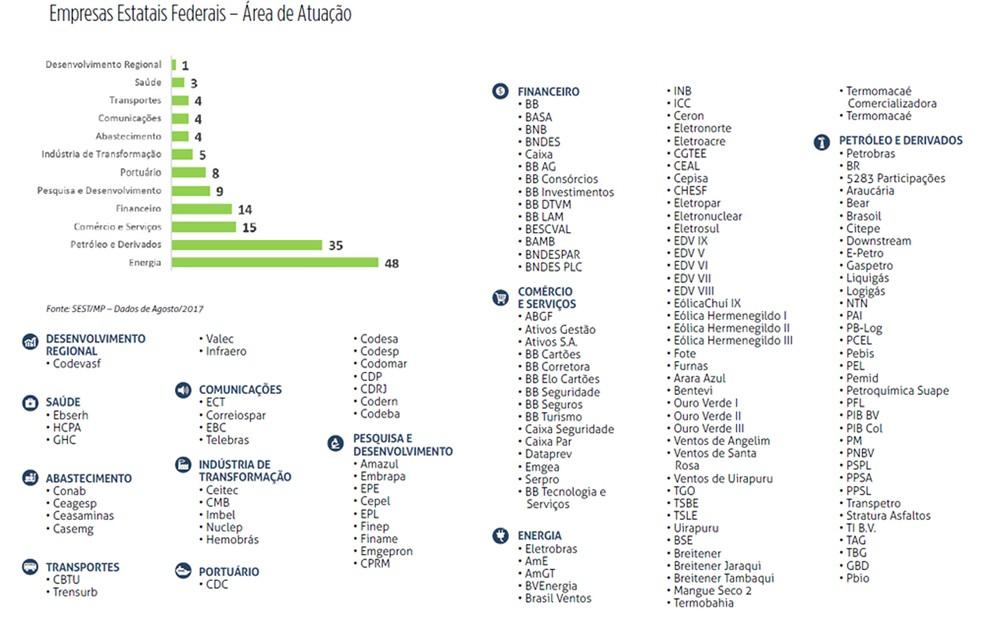 Lista de estatais federais, segundo último relatório do Ministério do Planejamento (Foto: Divulgação/Ministério do Planejamento)