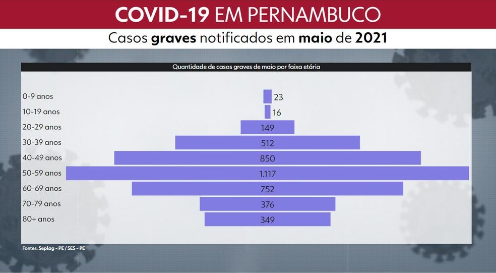 Gráfico mostra quantidade de casos graves notificados em maio por faixa etária — Foto: Reprodução/TV Globo