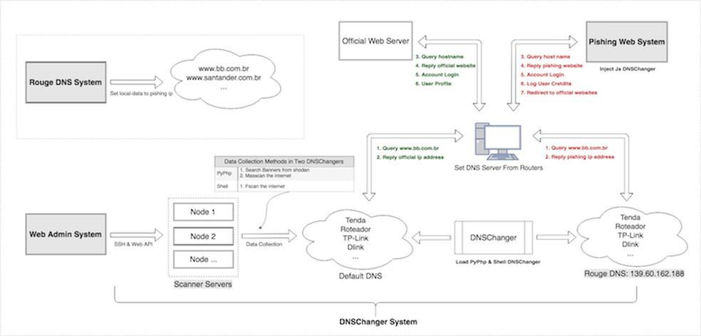 Fluxograma do ataque promovido pelo GhostDNS a roteadores — Foto: Reprodução/Netlab at 360