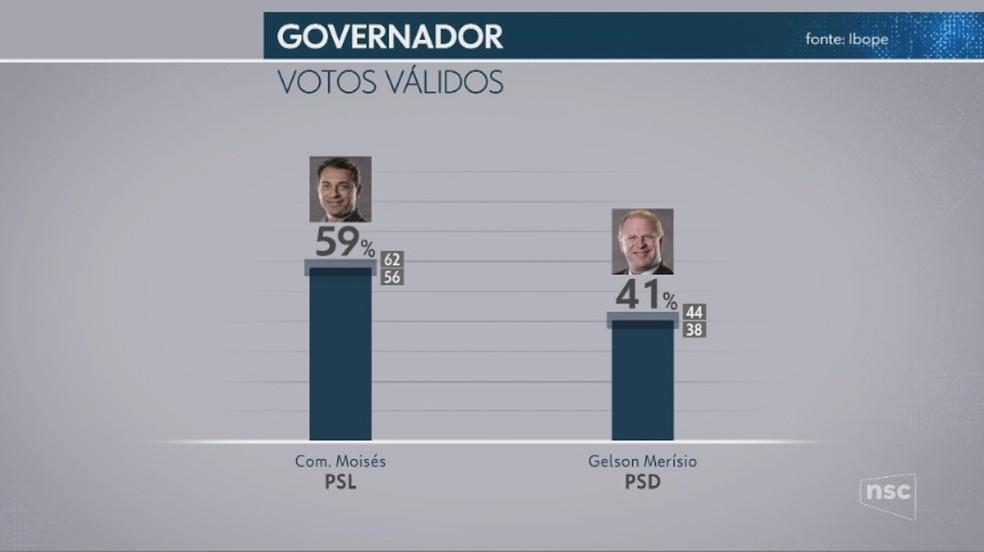 Pesquisa Ibope, votos válidos — Foto: NSC TV/Reprodução