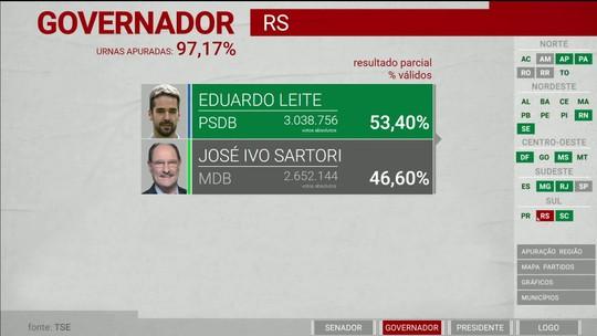 Eduardo Leite (PSDB) é eleito governador do Rio Grande do Sul