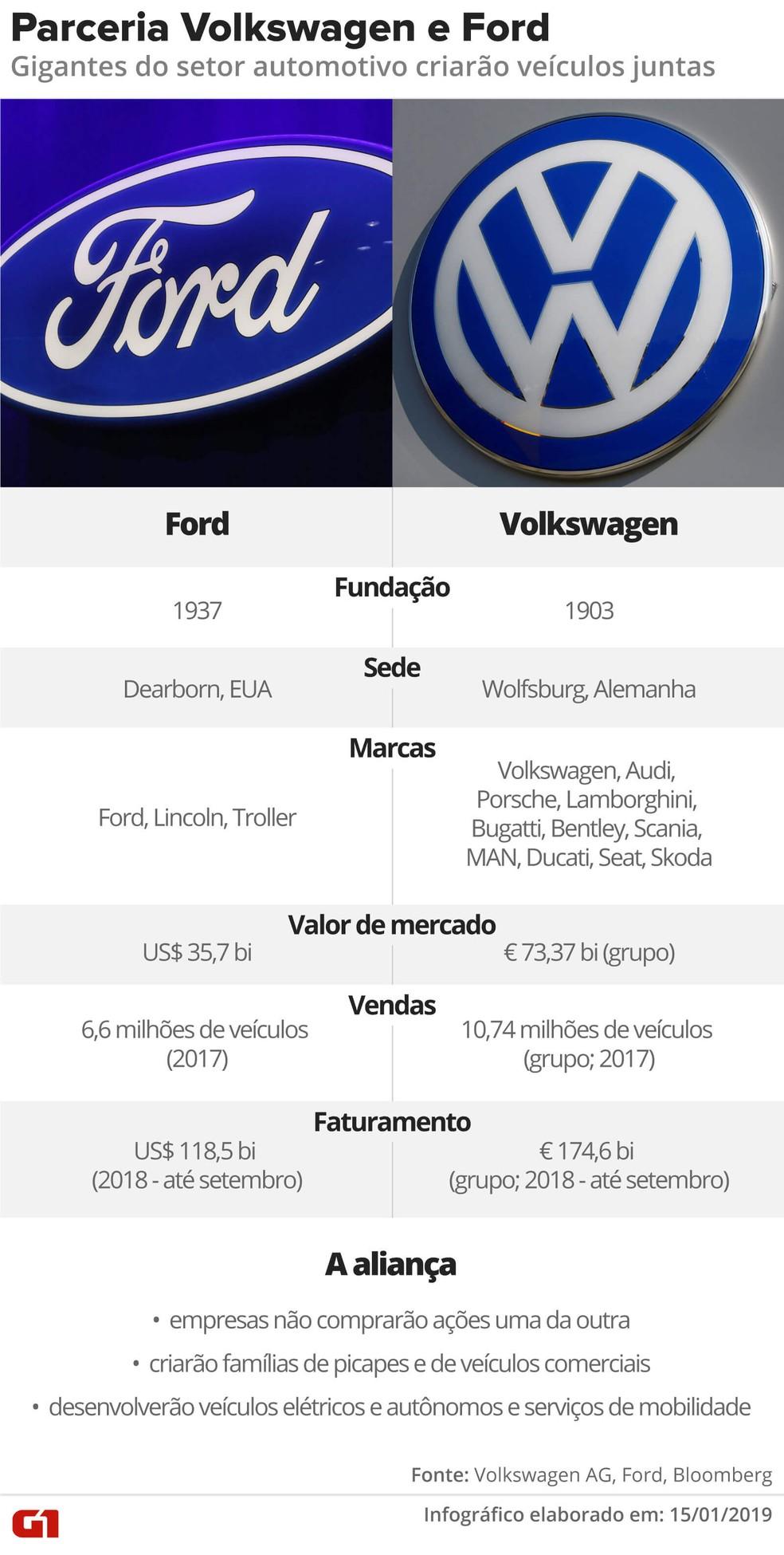 Entenda como é a parceria entre Volkswagen e Ford — Foto:  G1