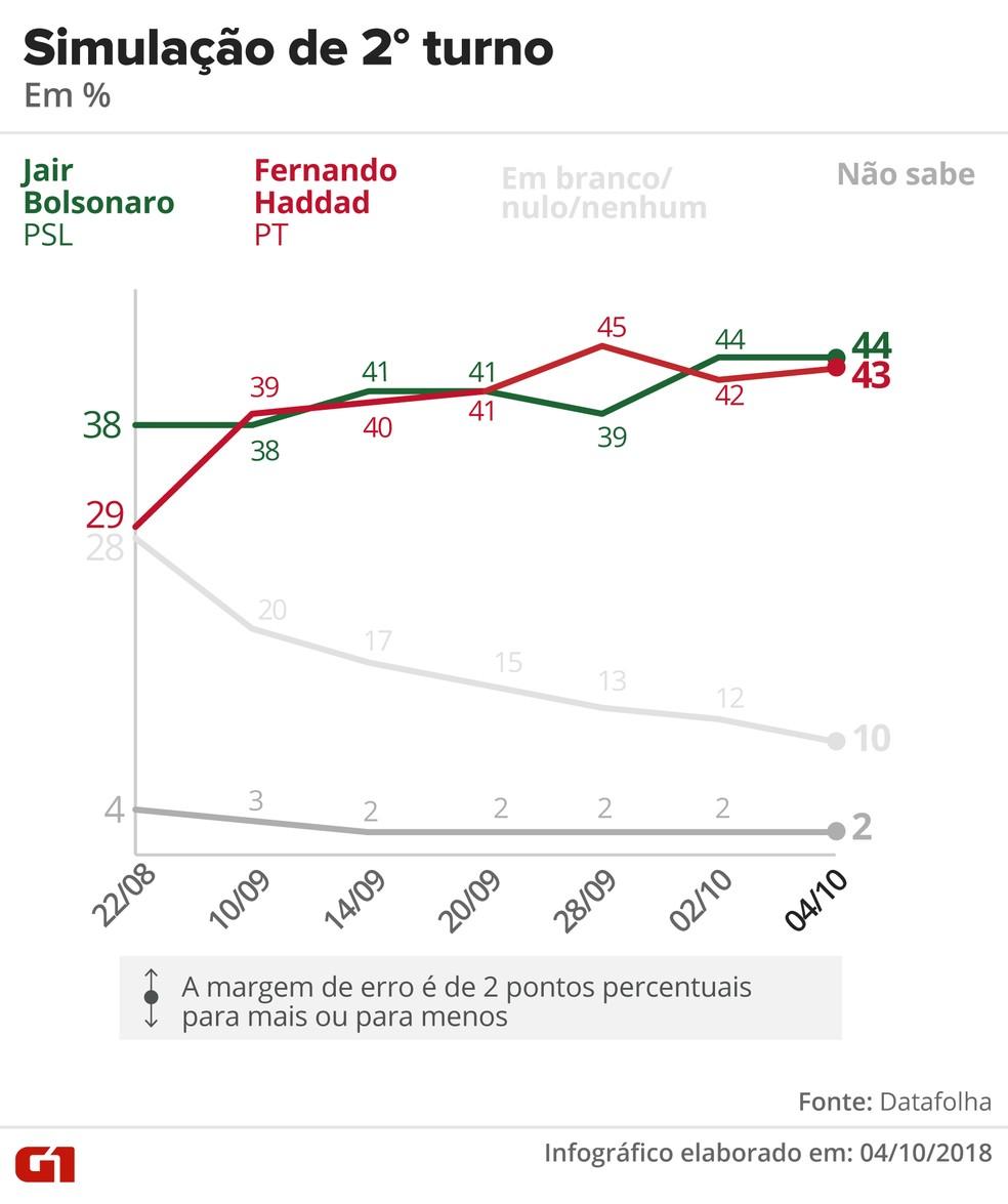 Pesquisa Datafolha – 4 de outubro – simulação de 2º turno entre Bolsonaro x Haddad — Foto: Arte/G1
