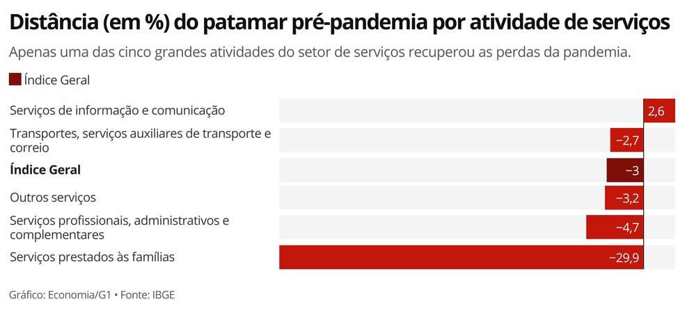 Somente o segmento de informação e comunicação havia recuperado as perdas com a pandemia até janeiro. — Foto: Economia/G1