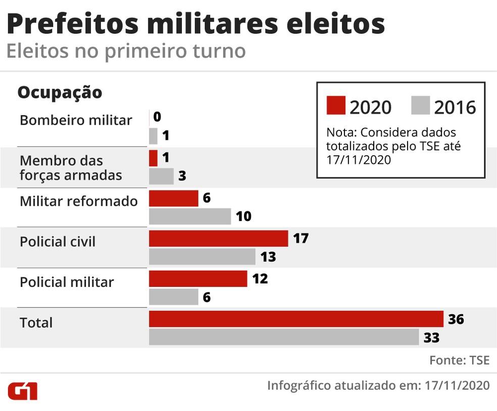 Prefeitos militares eleitos em 2020 — Foto: Elcio Horiuchi/G1