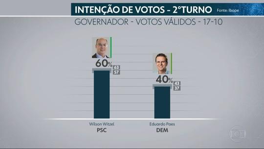 Ibope no Rio de Janeiro, votos válidos: Witzel, 60%; Paes, 40%
