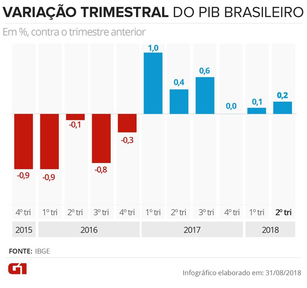 Variação do PIB trimestral brasileiro (Foto: Karina Almeida/Arte G1)
