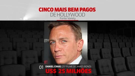 Veja a lista dos cinco atores mais bem pagos de Hollywood
