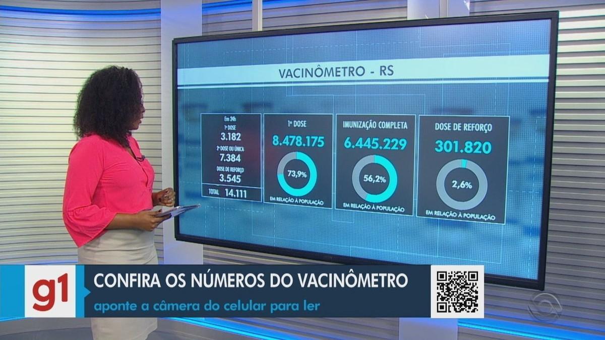 RS tem mais 26 mortes por Covid; ritmo de vacinação cai, mas 79% da população adulta já recebeu a 1ª dose