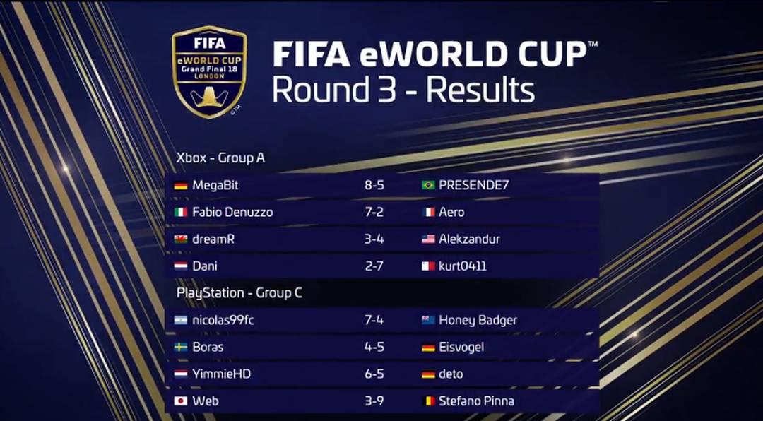 Resultados agregados da terceira rodada do FIFA eWorld Cup
