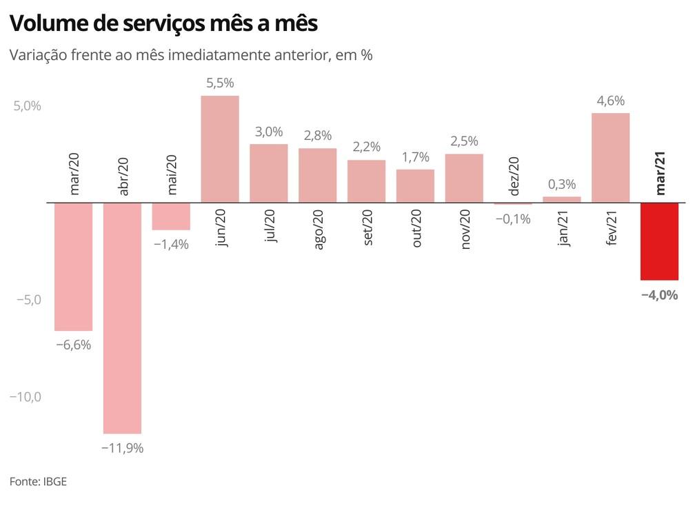 Setor de serviços registrou a queda mais intensa desde junho de 2020 — Foto: Economia/G1