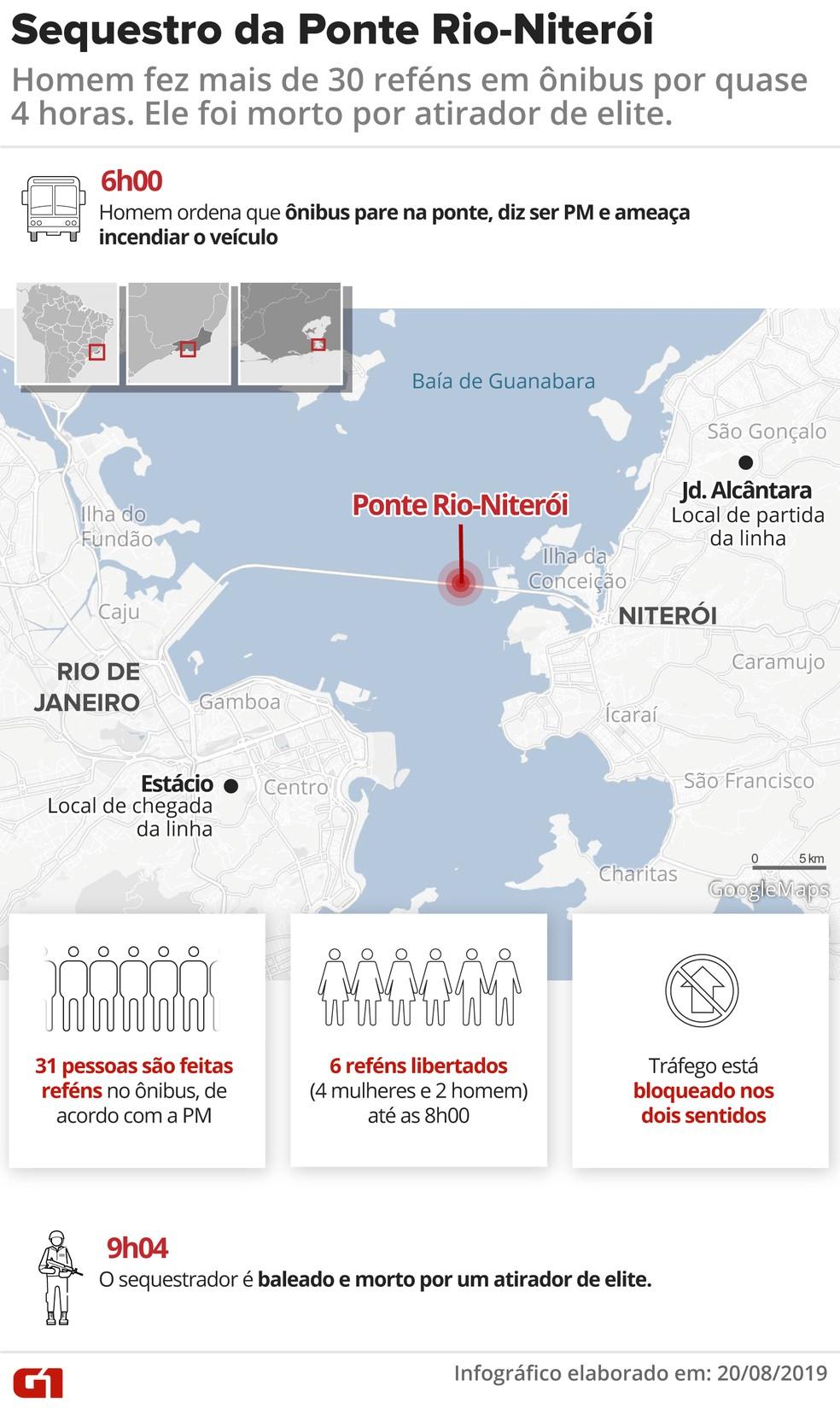 Sequestro de ônibus na Ponte Rio-Niterói; criminoso foi morto por atirador de elite — Foto: Infográfico: Juliane Souza/G1