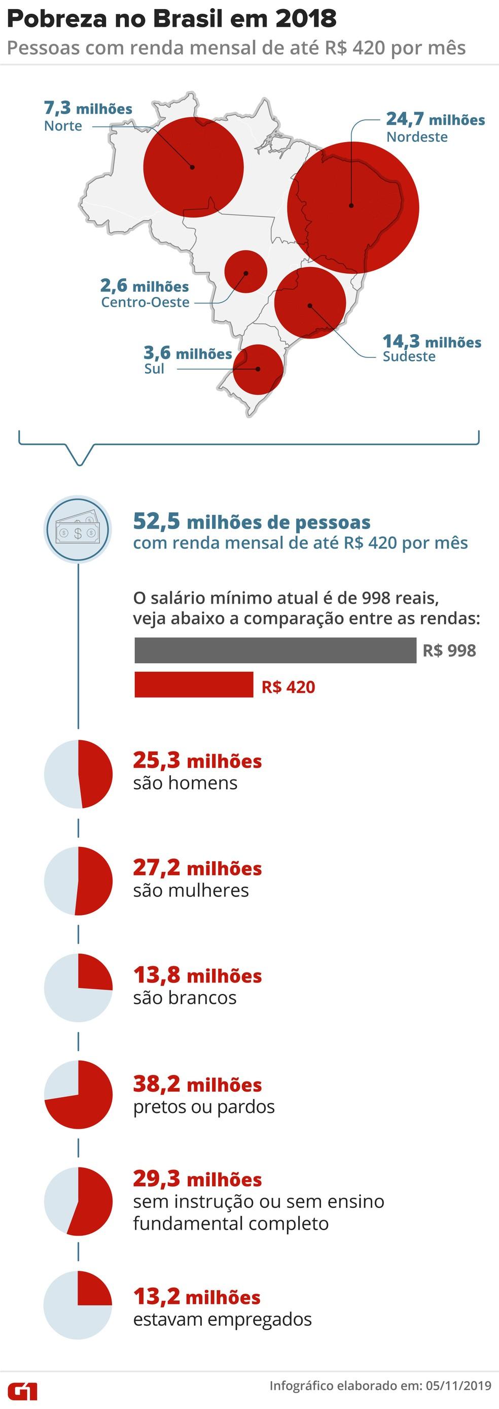 Distribuição da pobreza no Brasil — Foto: Arte G1