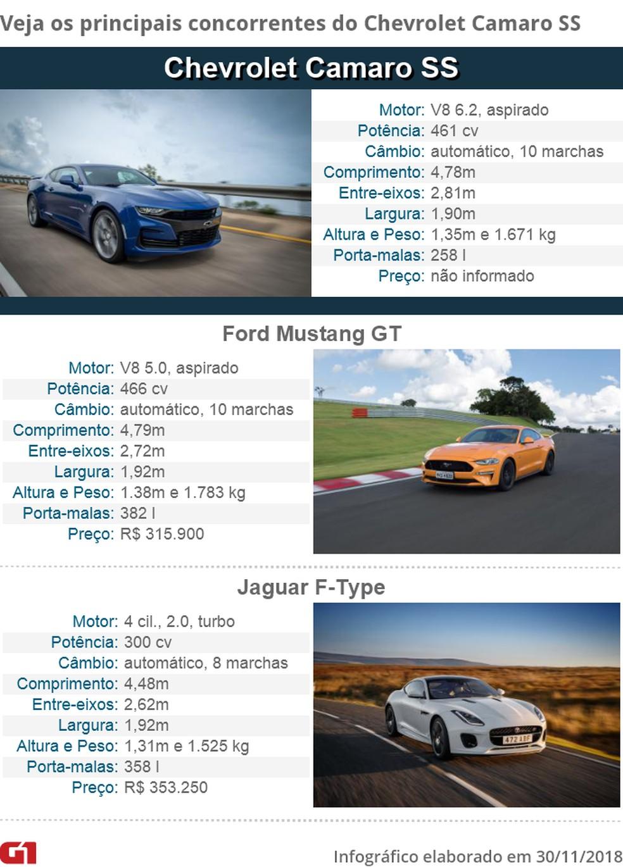 Tabela de concorrentes do Chevrolet Camaro — Foto: Fotos: Fabio Tito e Marcelo Brandt/G1 e Divulgação