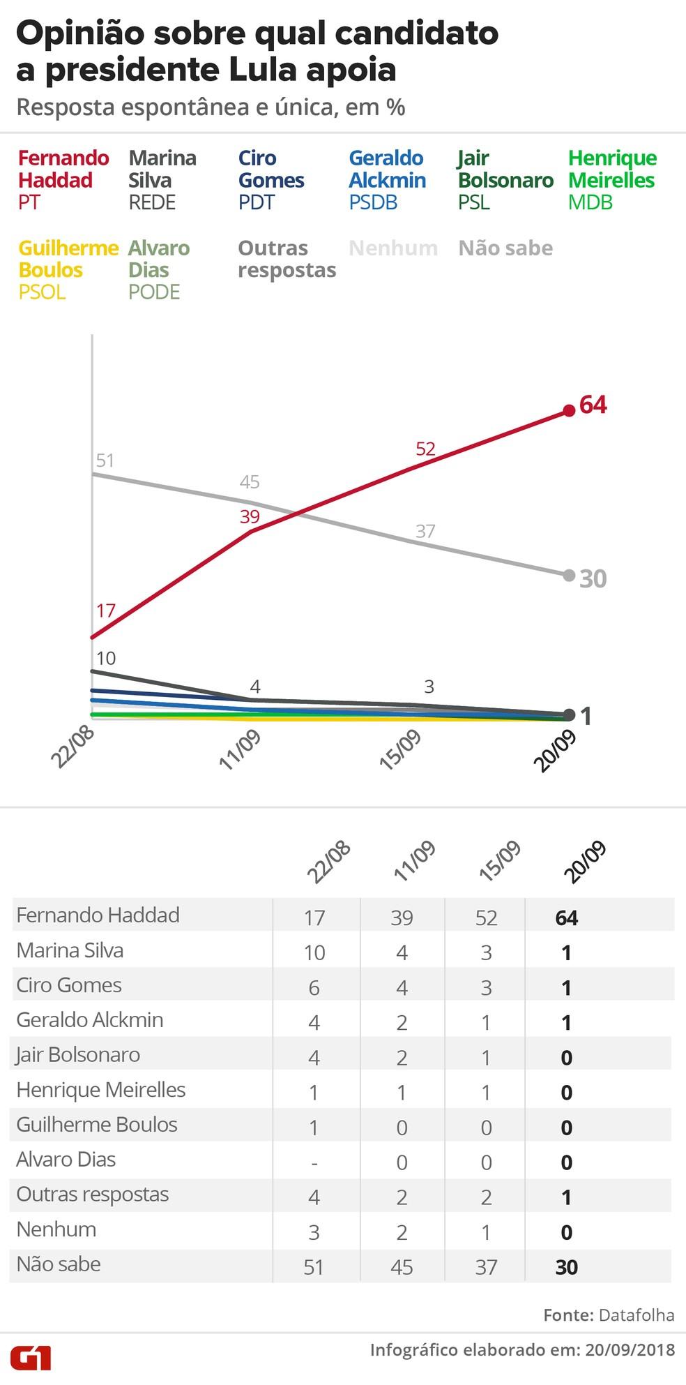 Pesquisa Datafolha 20/09: Opinião sobre qual candidato o ex-presidente Lula apoia — Foto: Alexandre Mauro/G1