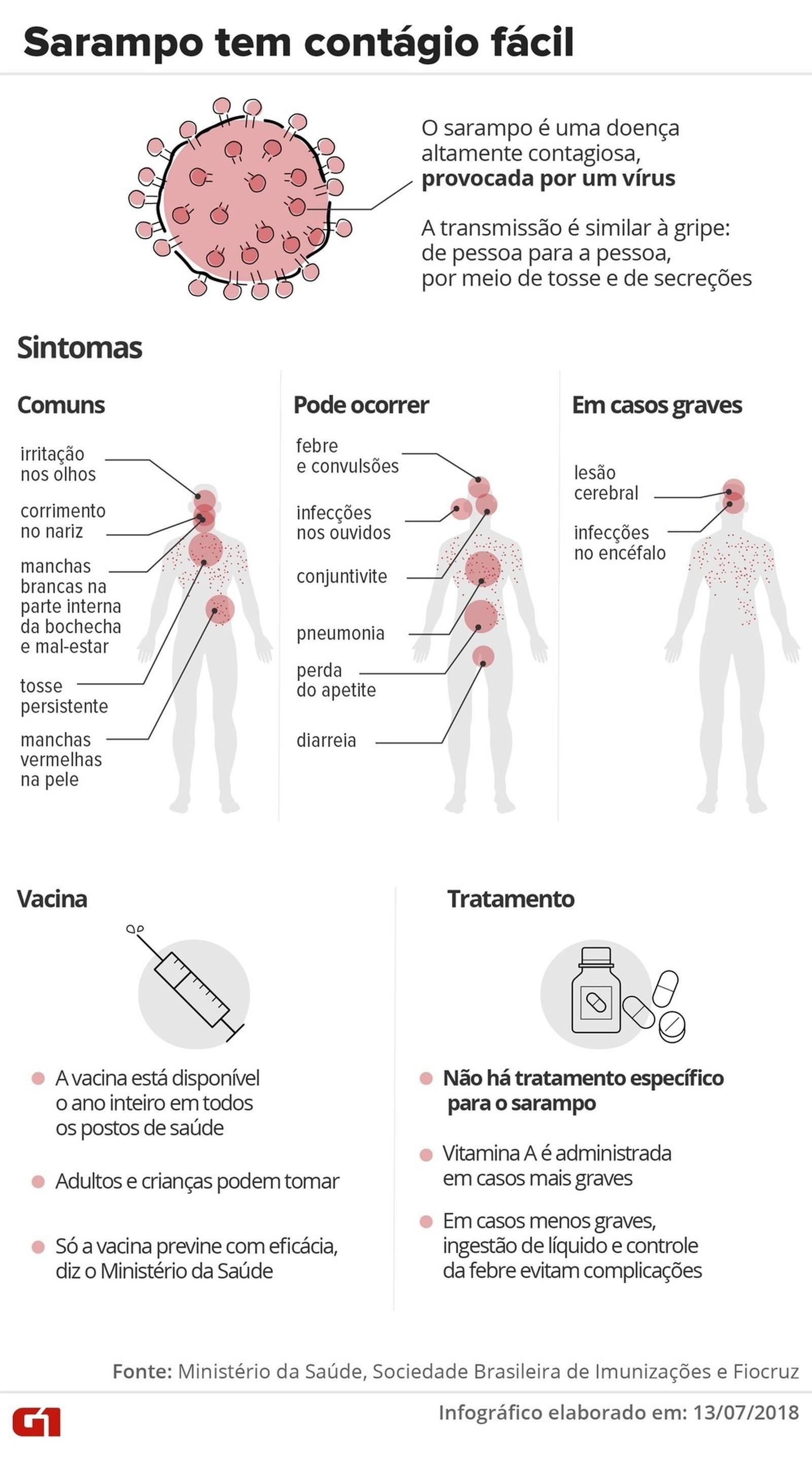 Secretaria de Saúde confirma o 1º caso de sarampo em Pouso Alegre, MG - Notícias - Plantão Diário