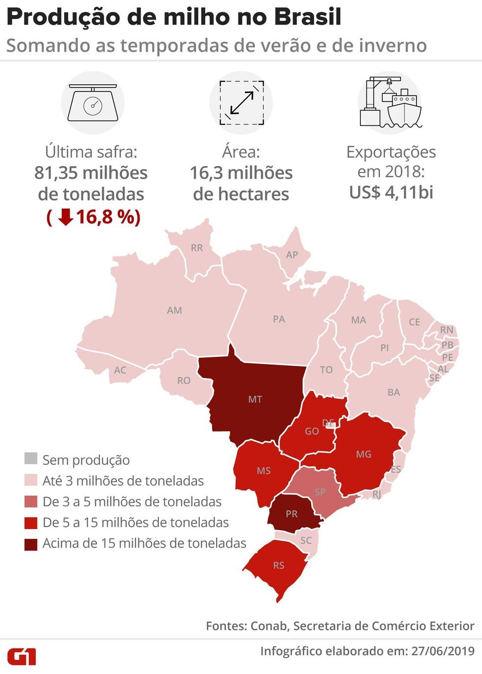 O milho é produzido em duas safras no Brasil — Foto: Rodrigo Sanches/G1