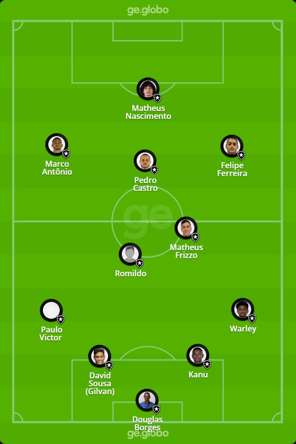 Provável escalação do Botafogo para enfrentar o Nova Iguaçu — Foto: ge