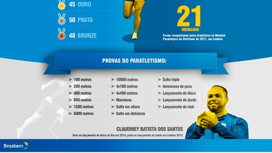 Veja como o Brasil se tornou uma potência no Paratletismo