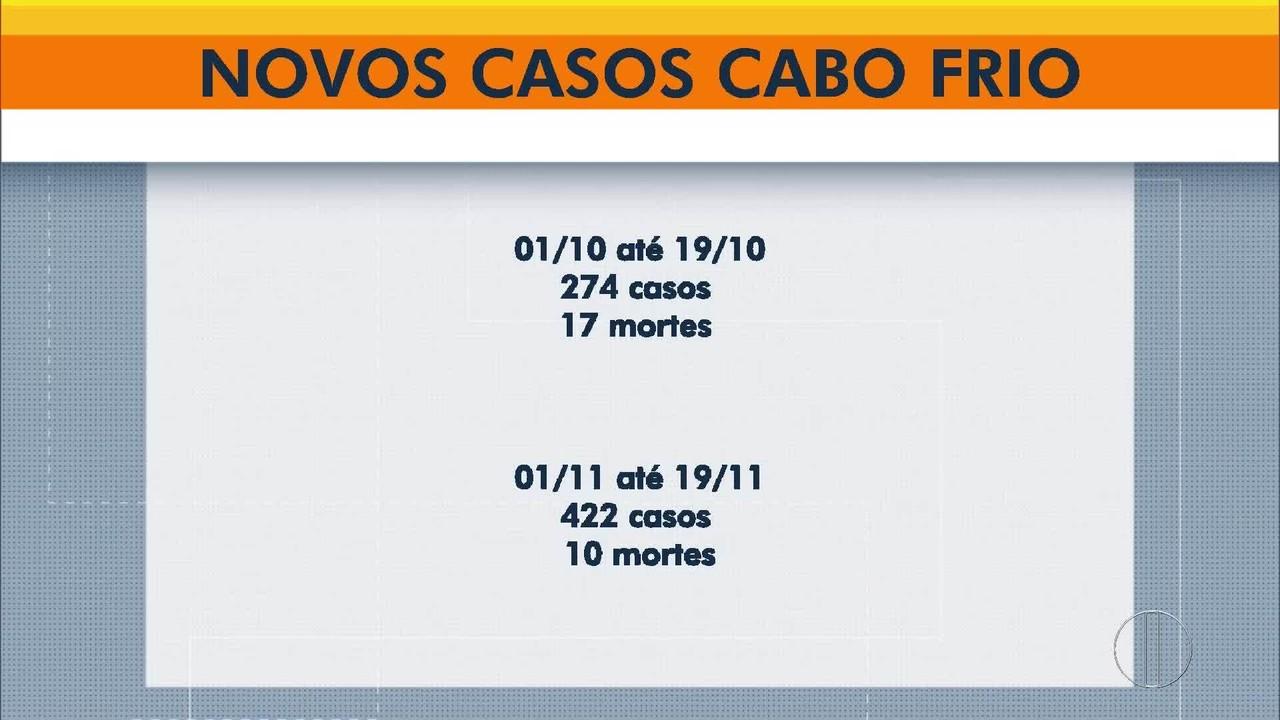 RJ1 mostra número de casos novos de Covid em Cabo Frio