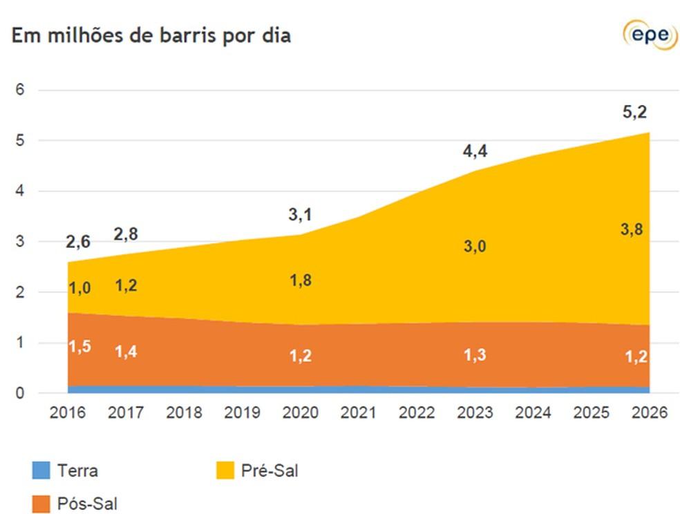 Projeções da EPE para a evolução da produção de petróleo no Brasil e da participação de cada área (Foto: Divulgação)
