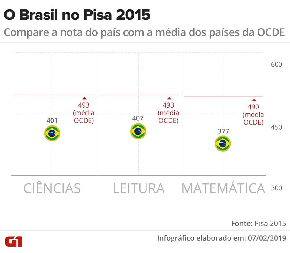 Compare a nota do Brasil no Pisa 2015 com a média dos países da OCDE — Foto: Rodrigo Sanches/G1