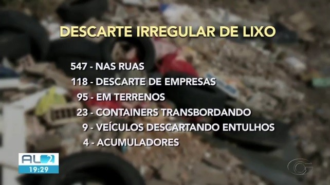 Slum registra mais de 800 denúncias de descarte irregular de lixo em Maceió nos quatro primeiros meses do ano  - Noticias