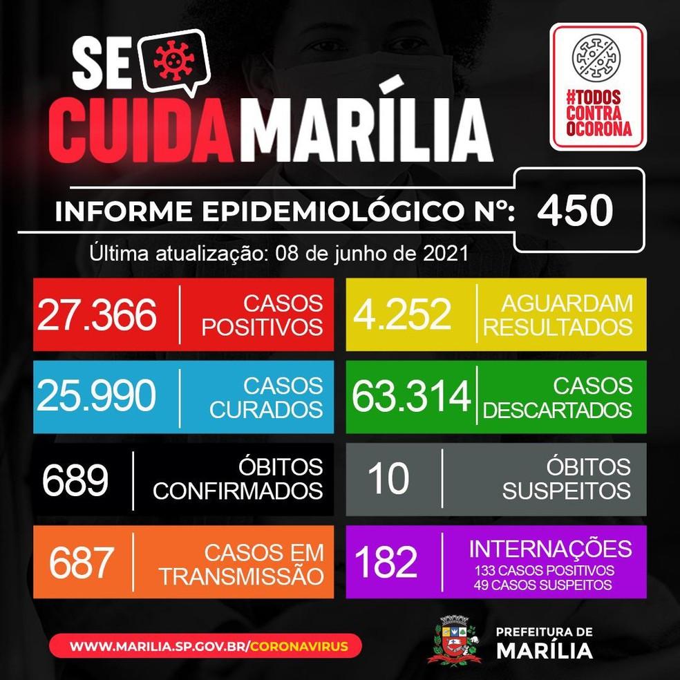 Covid Marília — Foto: Prefeitura de Marília/Divulgação