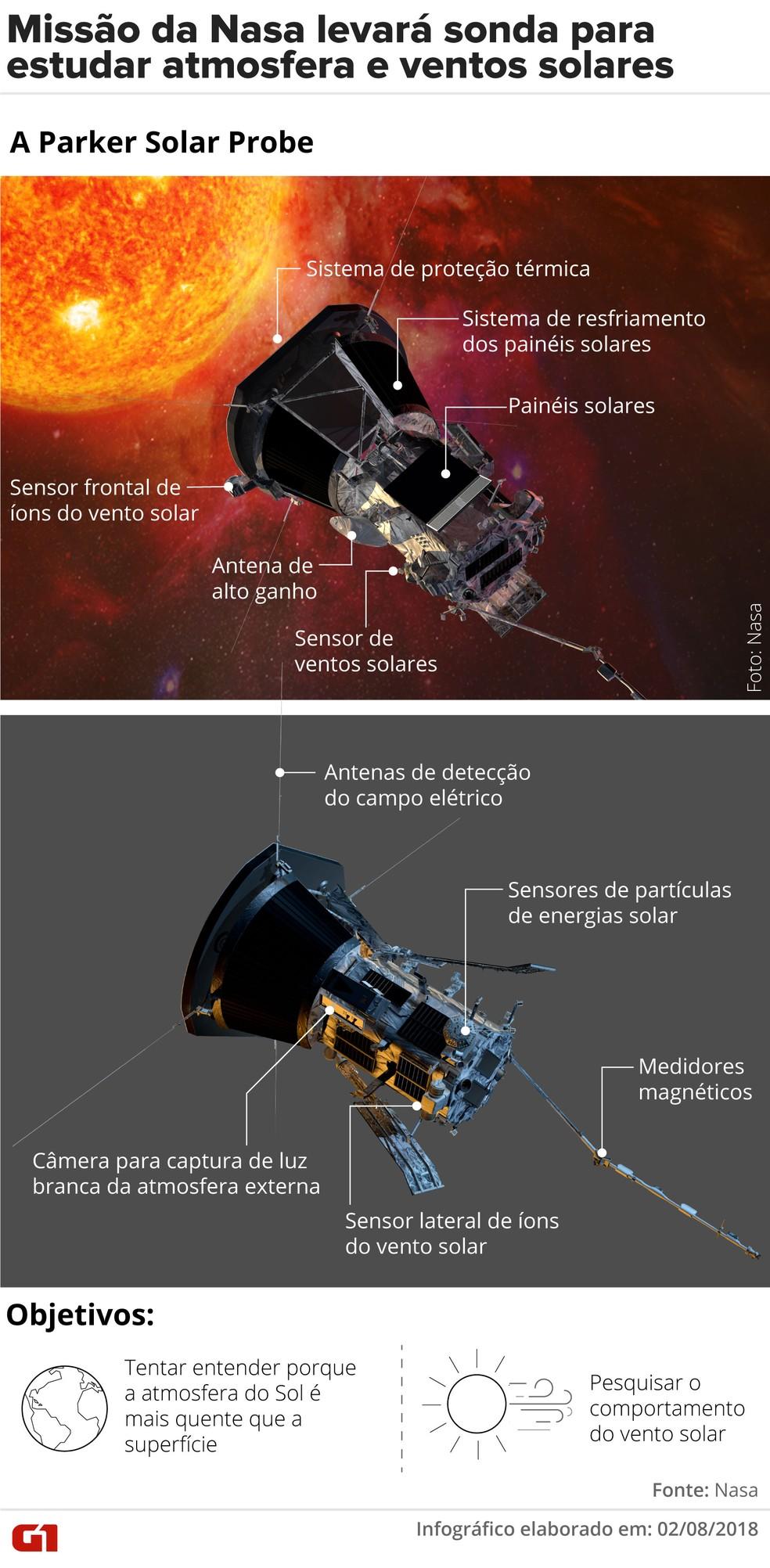 Parker Solar Probe, missão da Nasa para o Sol — Foto: Claudia Ferreira/G1