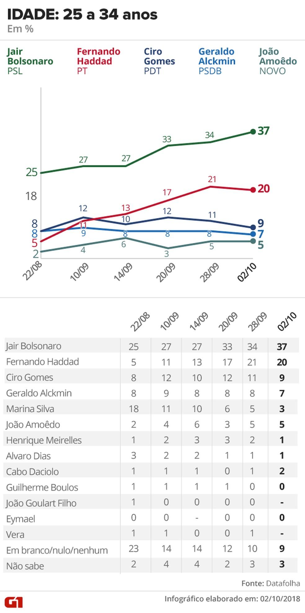 Pesquisa Datafolha - 2 de outubro - intenção de voto por segmentos - idade 25 a 34 anos — Foto: Arte/G1