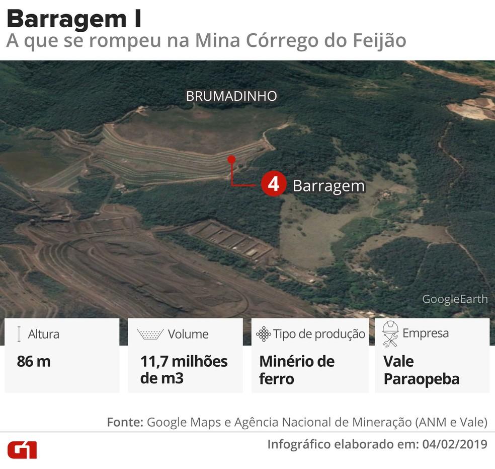 Barragem I — Foto: Infográfico: Juliane Monteiro e Karina Almeida/G1