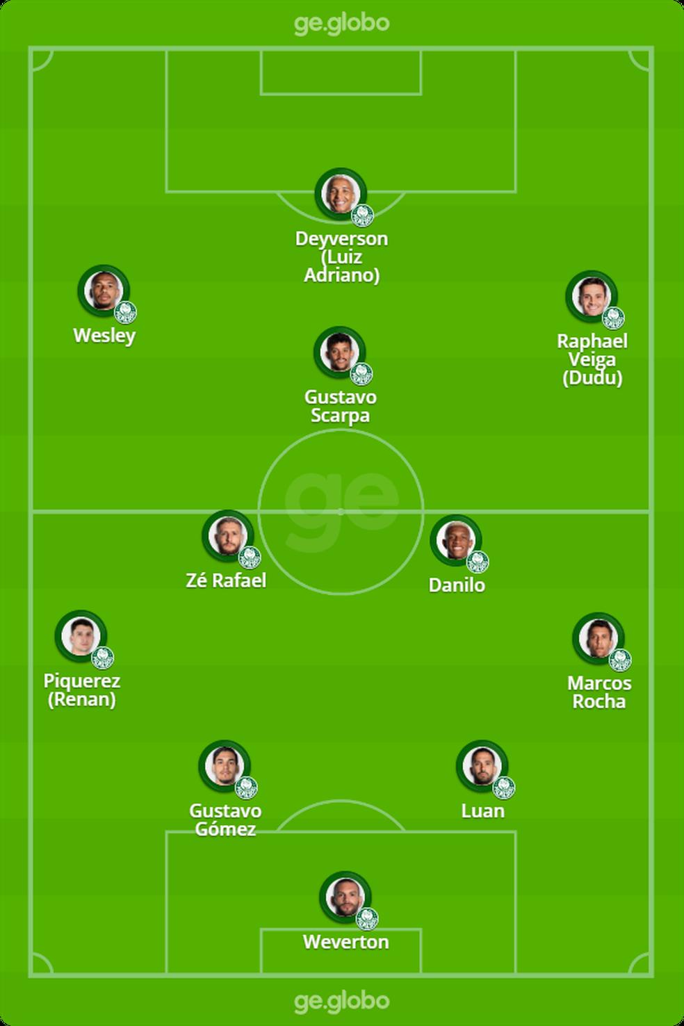 Provável escalação do Palmeiras para o jogo contra o São Paulo — Foto: ge