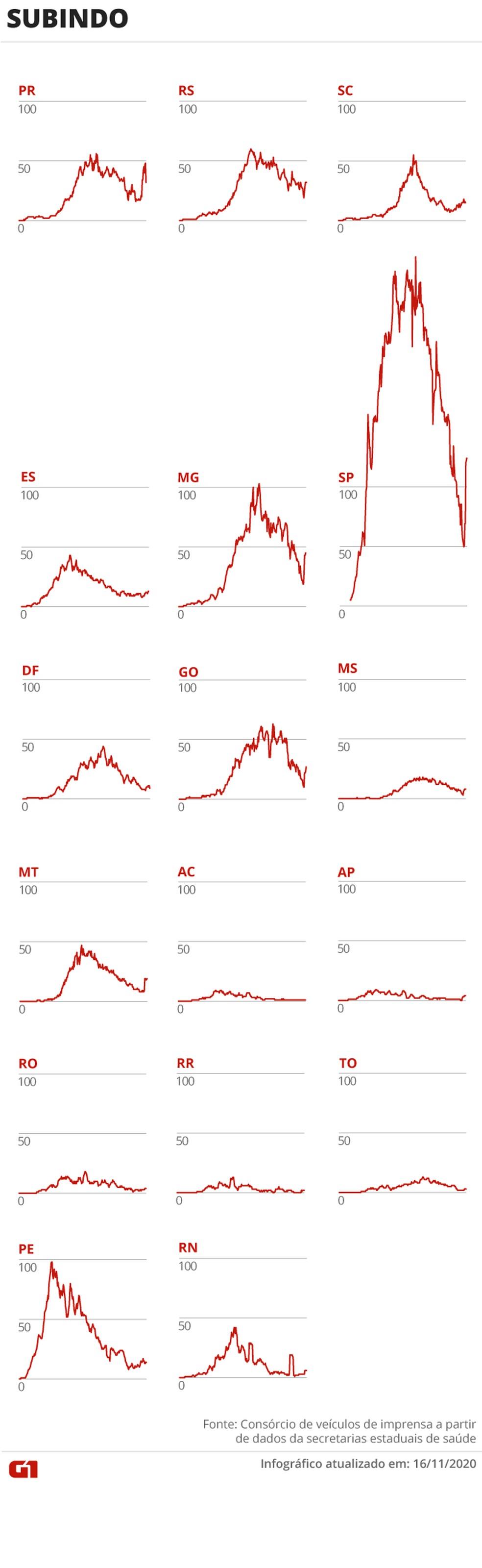 Estados em que há alta na média de mortes — Foto: Arte/G1