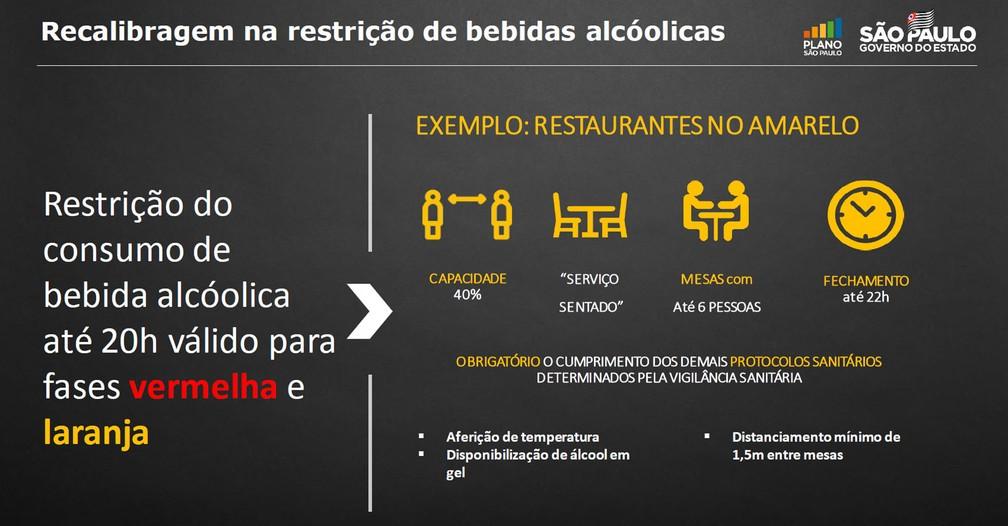 Plano São Paulo alterou nesta sexta-feira (19) as restrições para o consumo de bebidas alcoólicas — Foto: Reprodução/Plano São Paulo