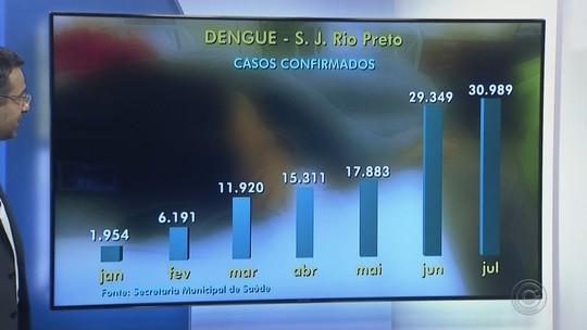 Com epidemia de dengue, Rio Preto tem mais de 30 mil casos confirmados neste ano