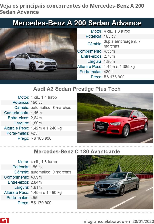 Tabela de concorrentes do Mercedes-Benz Classe A Sedan — Foto: Divulgação
