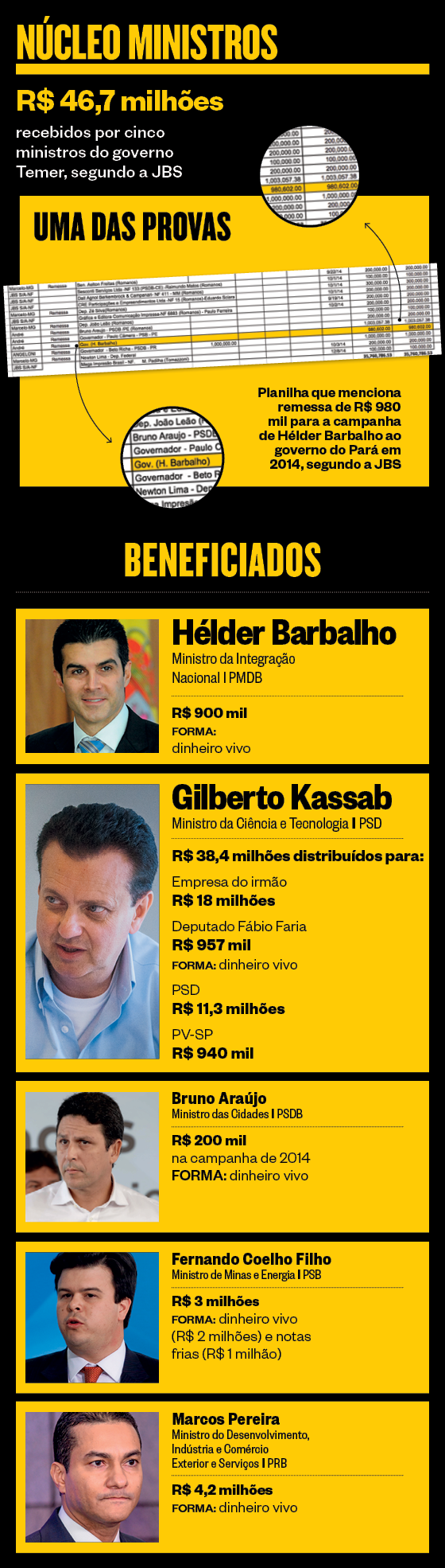 Núcleo Ministros (Foto: ÉPOCA)