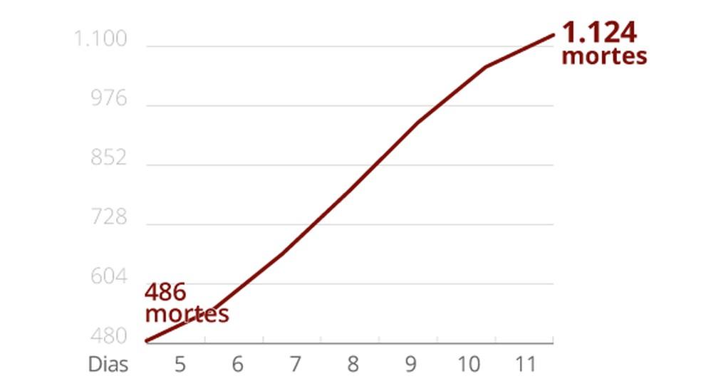 Gráfico mostra crescimento das mortes por coronavírus no Brasil em uma semana — Foto: Guilherme Gomes/G1