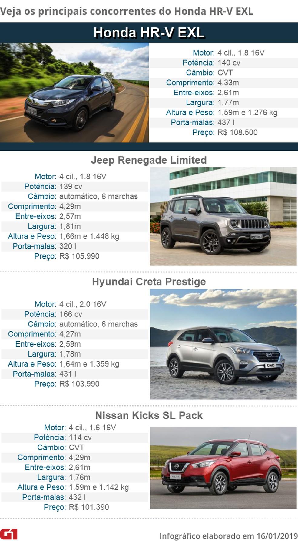Tabela de concorrentes do Honda HR-V — Foto: Divulgação