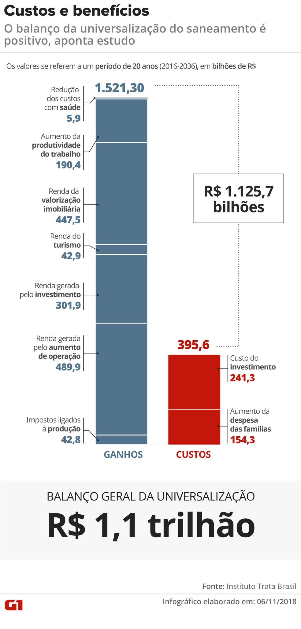O balanço da universalização do saneamento é positivo, aponta estudo do Instituto Trata Brasil — Foto: Juliane Monteiro/G1