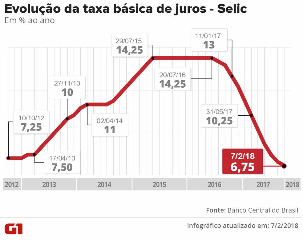Copom reduz a taxa Selic pela 11ª vez seguida, para 6,75% ao ano (Foto: Arte/G1)