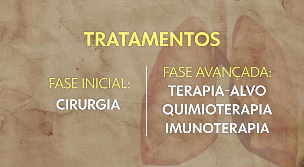 Os tratamentos para o câncer de pulmão — Foto: Arte/TV Globo