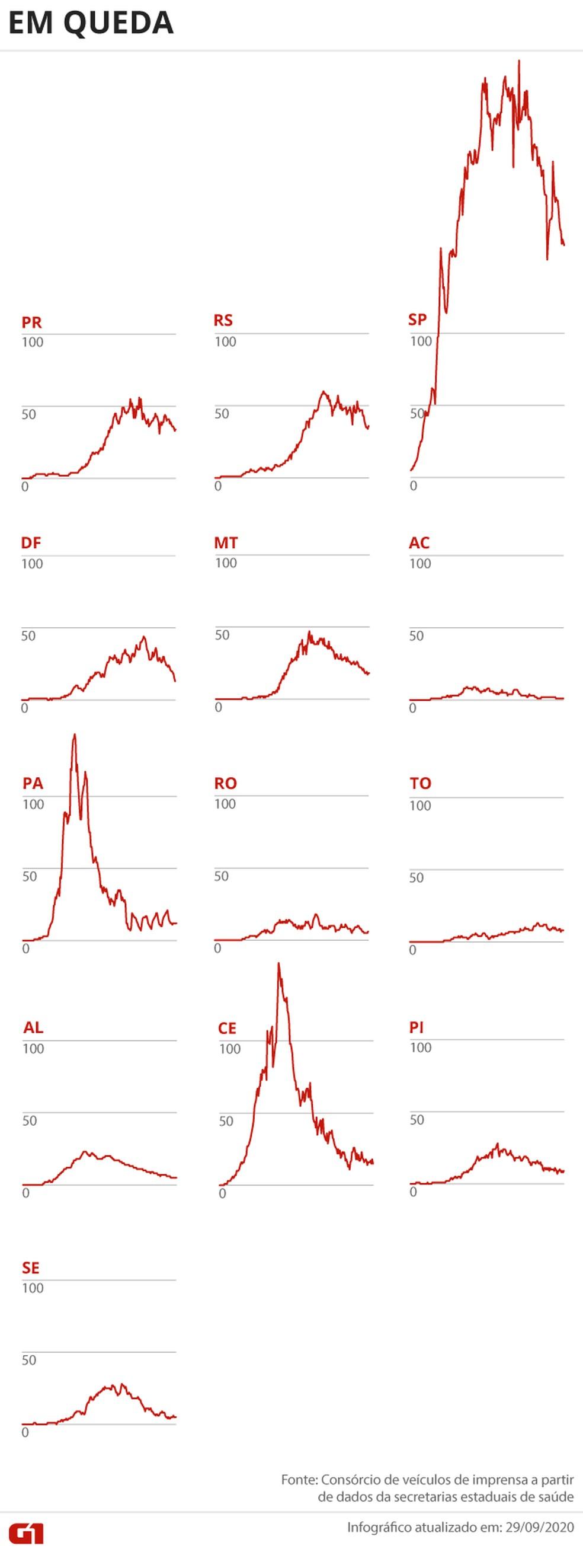 Estados com o número de óbitos em queda — Foto: Editoria de Arte/G1