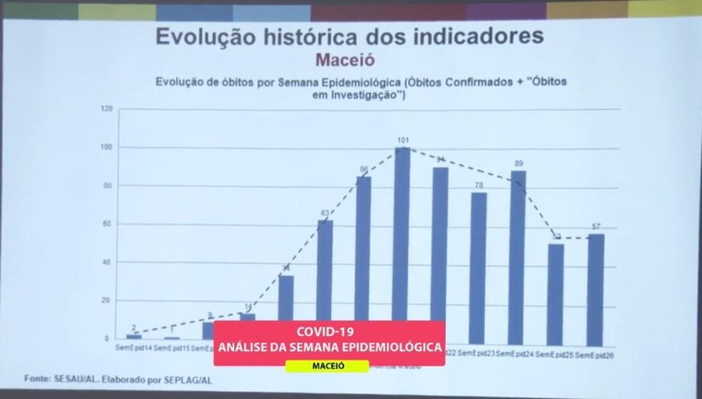 Governo do estado apresentou gráfico que mostra tendência de queda no número de mortes por Covid-19 em Maceió — Foto: Reprodução