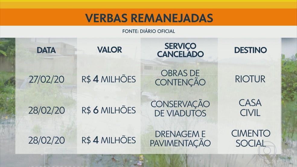 Decretos que remanejaram verbas da Georio — Foto: Reprodução/TV Globo